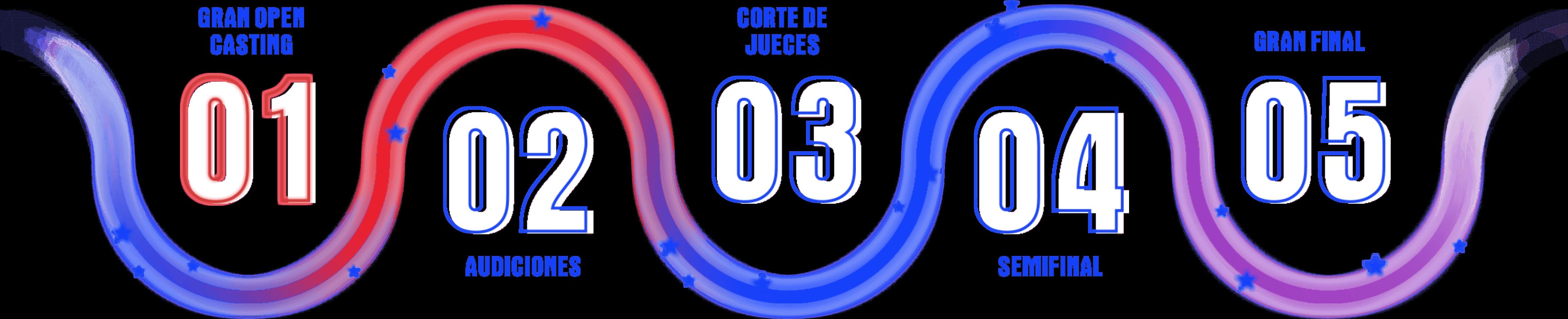 etapa numbers